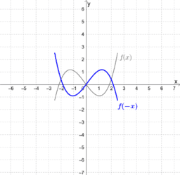 Function Transformation:  Reflect About y-Axis