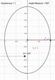 unit circle part 1