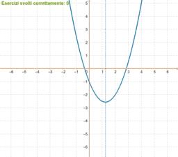 Giochiamo con l'equazione di una parabola