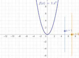 Graf funkcije f(x)=ax^2+c