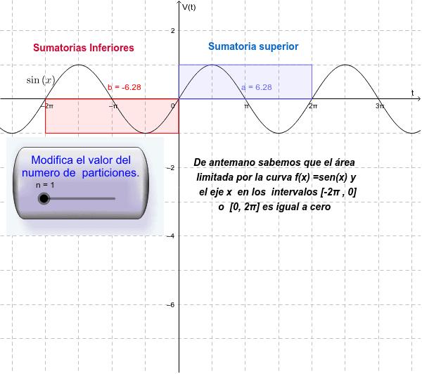 El siguiente Applet nos muestra gráficamente la aproximación del área bajo la curva usando sumas de Riemann.  Usa el deslizador para modificar el numero de rectángulos inscritos.