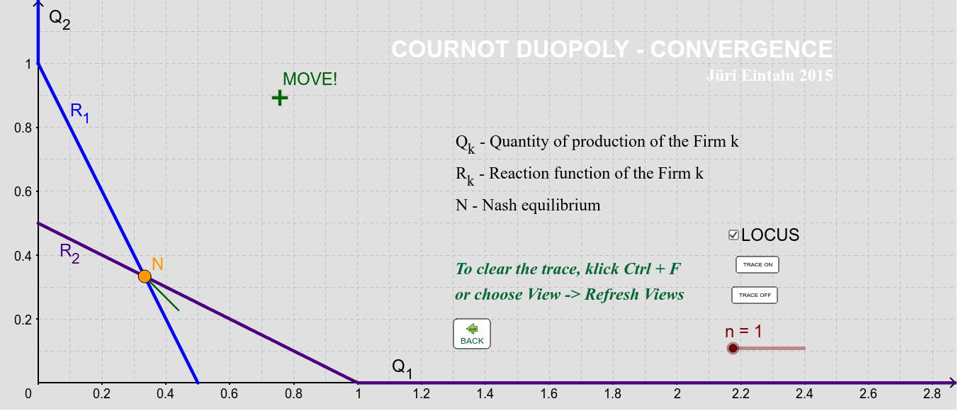 COURNOT DUOPOLY - CONVERGENCE Press Enter to start activity