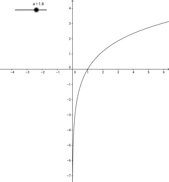 로그함수의 그래프