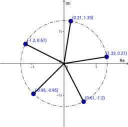 Roots of a complex number