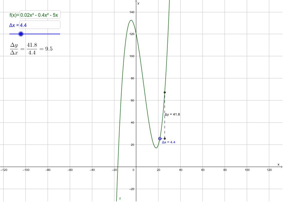 Studera gärna hur ändringskvoten förändras. Du kan själv välja vilket funktion, f(x), som ska studeras och Δx mellan 0 och 20. Tänk på att decimaltal skrivs med . och inte ,. Tryck på Enter för att starta aktiviteten