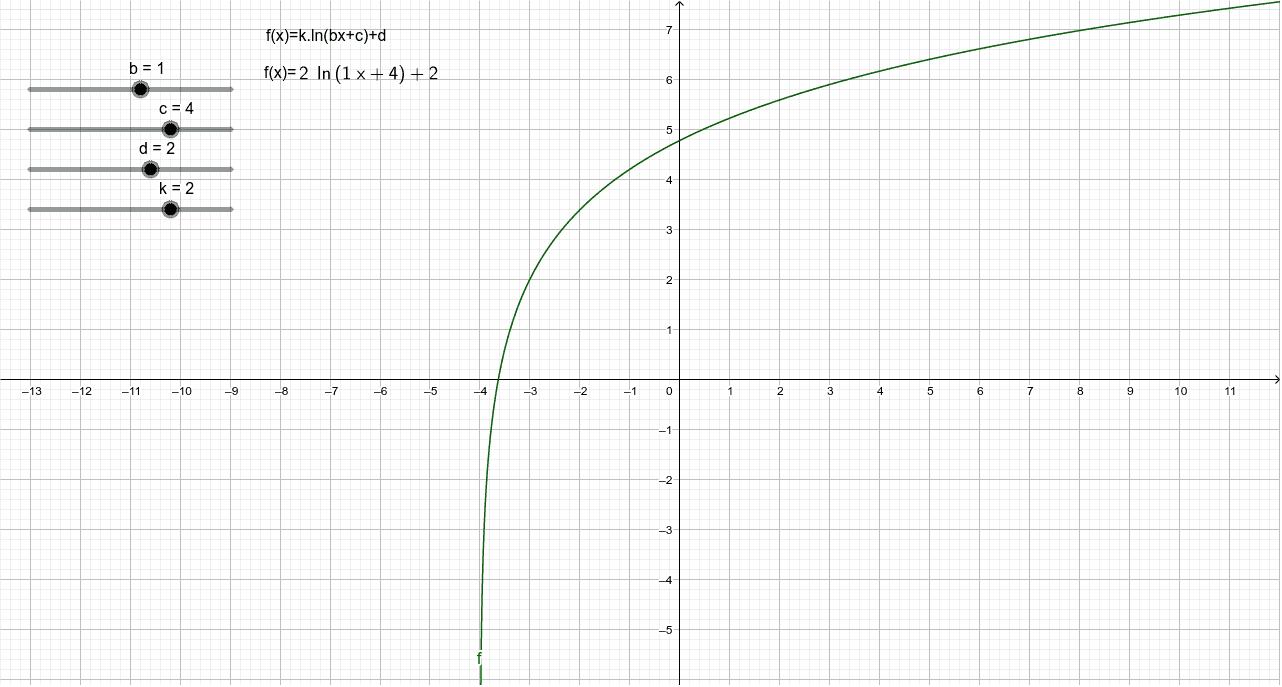 Transformaciones de función logarítmica. Caso particular: Base e.