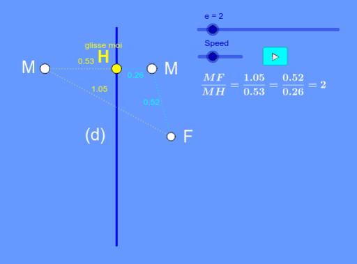 Hyperbole - Definition de la courbe hyperbole - GeoGebra