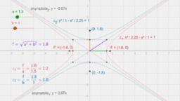 conjugate hyperbolas