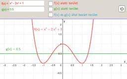 Függvény grafikonok által bezárt terület 4.