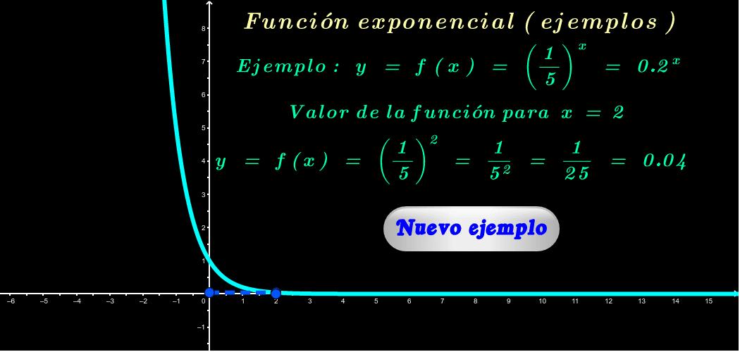 """Para obtener más ejemplos haga click en """"Nuevo ejemplo"""". El gráfico se puede desplazar y cambiar de tamaño. Presiona Intro para comenzar la actividad"""