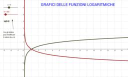 Grafici delle funzioni logaritmiche