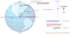 Circle of latitude