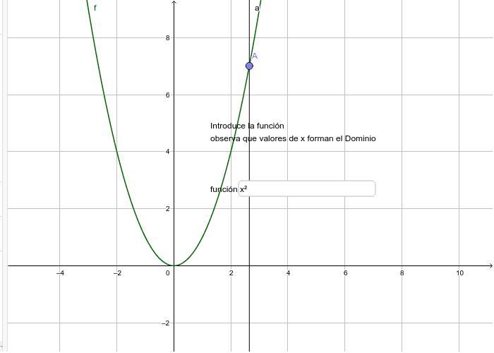 Representación gráfica del dominio de una función