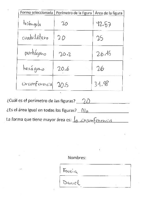 Azken txostena: zirkunferentziak azalera optimizatzen du, perimetro jakin bat emanda