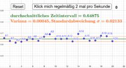 """Taktgefühl2: Erst Reset, dann 2mal pro Sekunde (nicht schneller!) 21 mal auf """"Klick mich"""" klicken"""