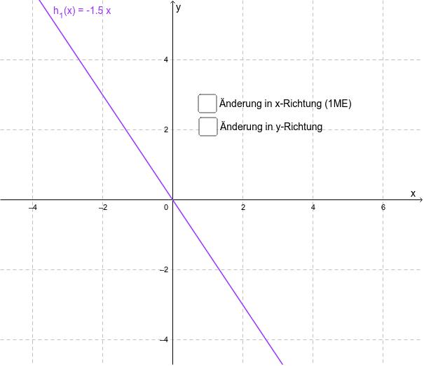 Ermitteln Sie den Anstieg des Graphen von h_1