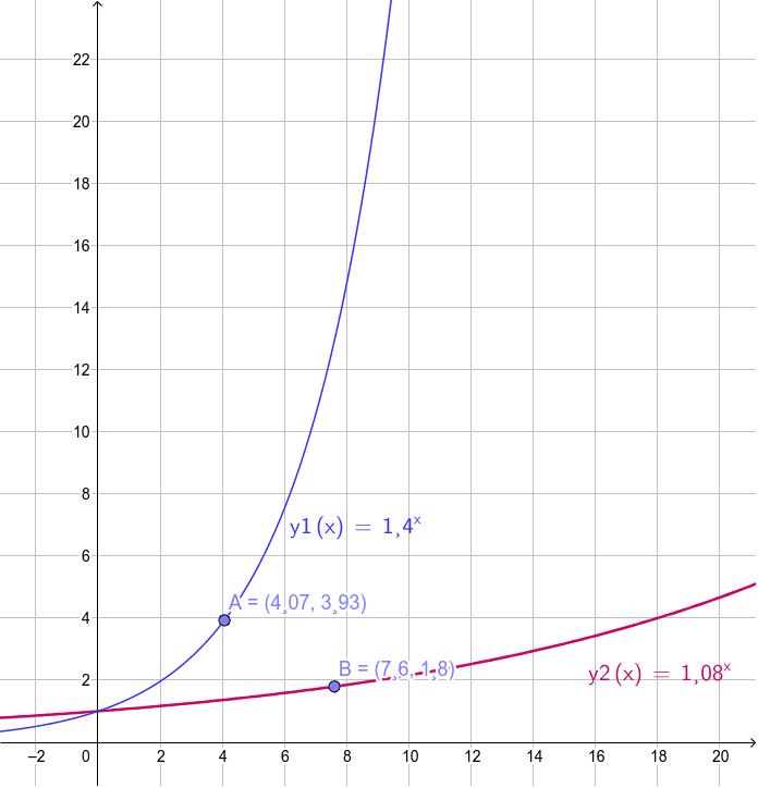 Exponentialfunktion: monoton steigend