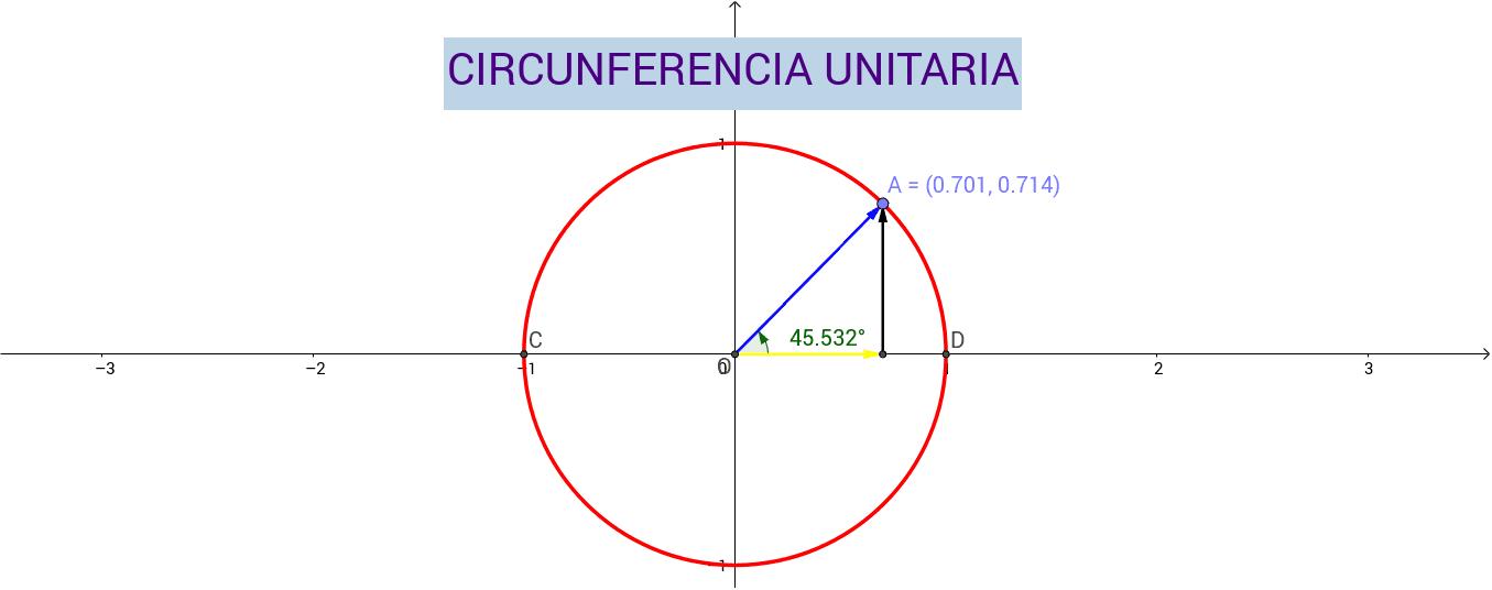 Laboratorio Circunferencia Unitaria