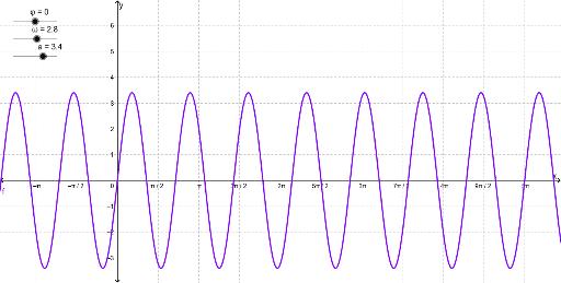 parametrisierung sinus funktion geogebra. Black Bedroom Furniture Sets. Home Design Ideas