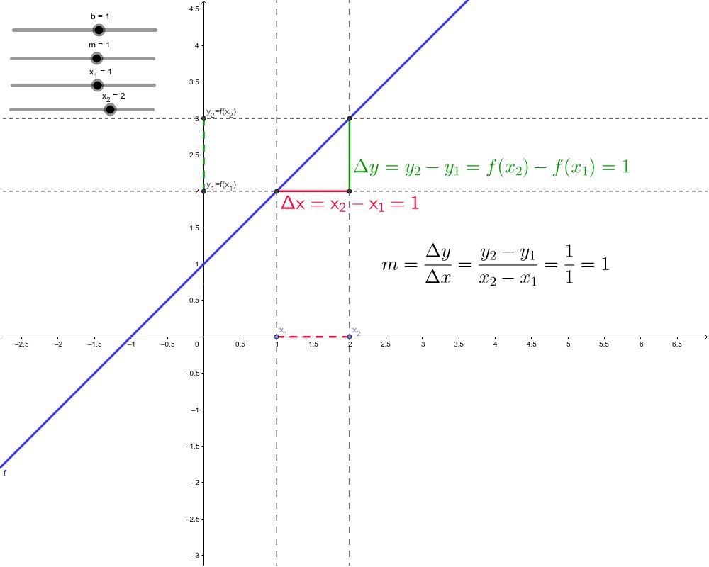 Lineare Funktionen - mit Geogebra Applet