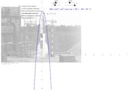 Differentialrechnung - Aerodynamik an der Rakete A4 (V2)