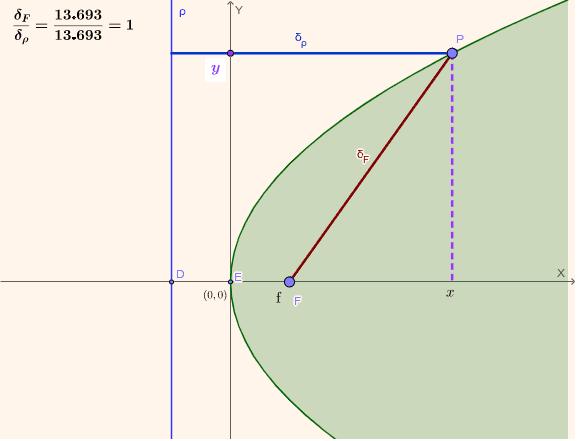 Deduce la ecuación de la parábola Presiona Intro para comenzar la actividad