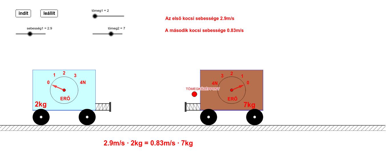 A kísérletben az első kocsi sebessége megválasztható, a második kocsi sebessége pedig ehhez igazodik úgy, hogy a mozgásuk közben a közös tömegközéppont nyugalomban maradjon. Az ütközést így ún. tömegközépponti vonatkoztatási rendszerben vizsgáljuk.  Press Enter to start activity
