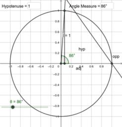 Unit circle prt 2