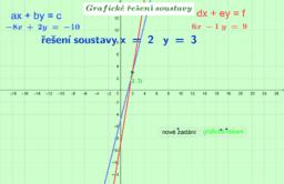 Grafické řešení soustavy rovnic