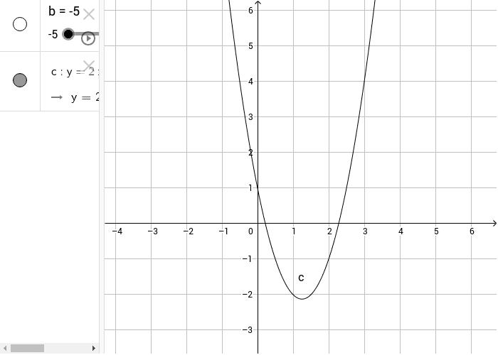 Variabilità del coefficiente del termine di primo grado Premi Invio per avviare l'attività