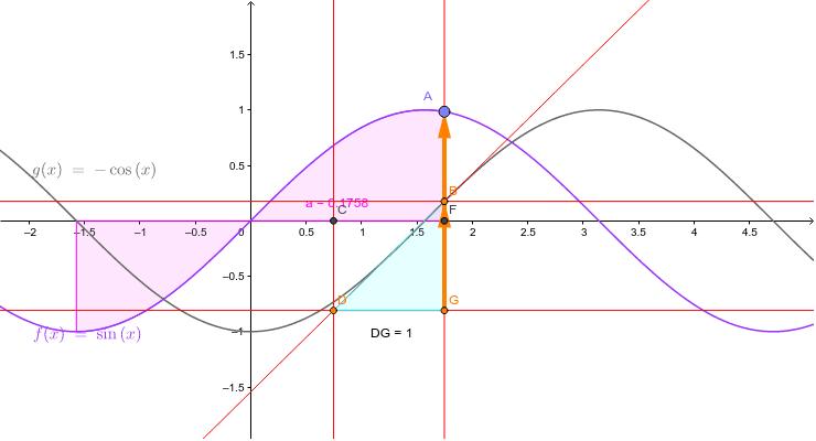 sin(x)の面積関数を微分すると、元の関数になる。 ワークシートを始めるにはEnter キーを押してください。