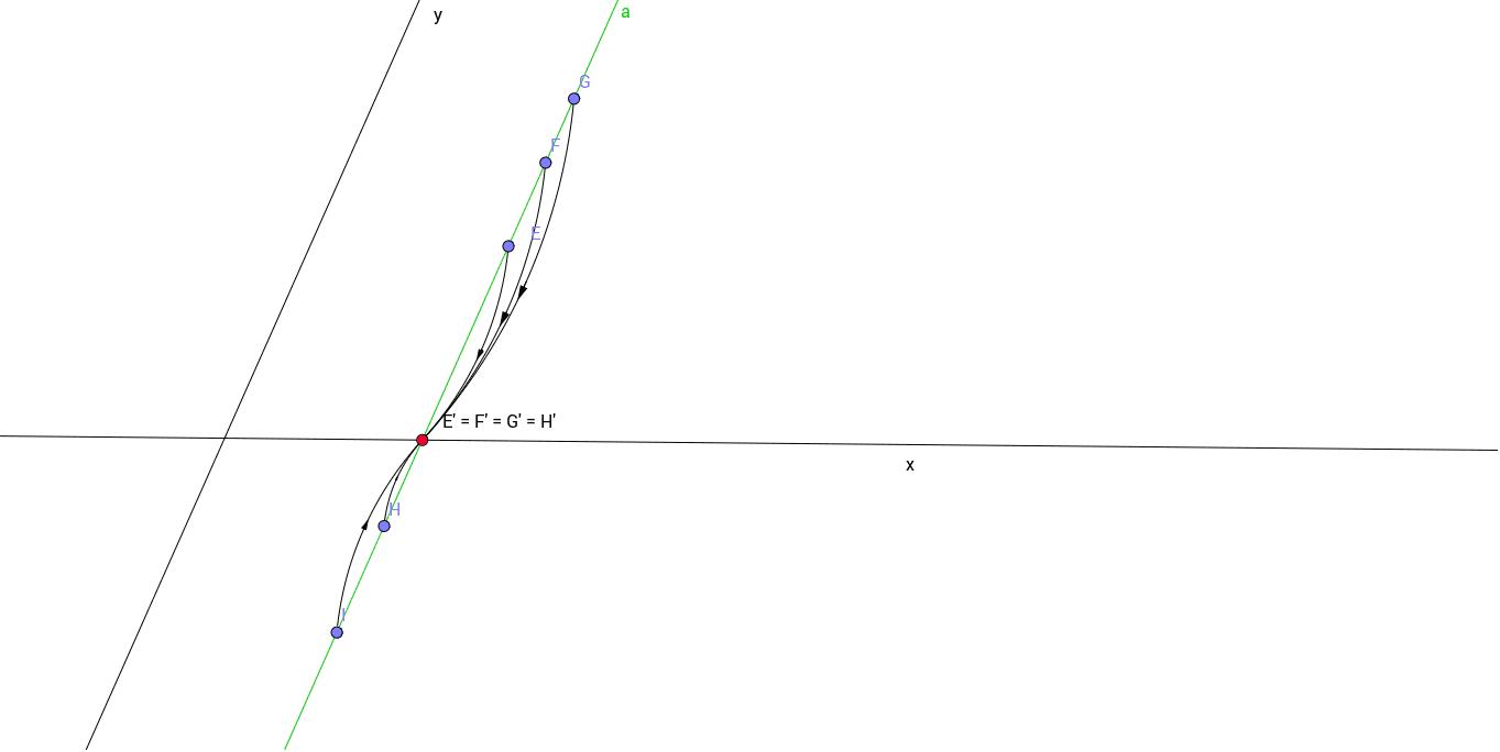 Beeld van een rechte: rechte a evenwijdig net projectierichting