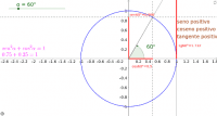 Razones trigonométricas de un ángulo cualquiera.