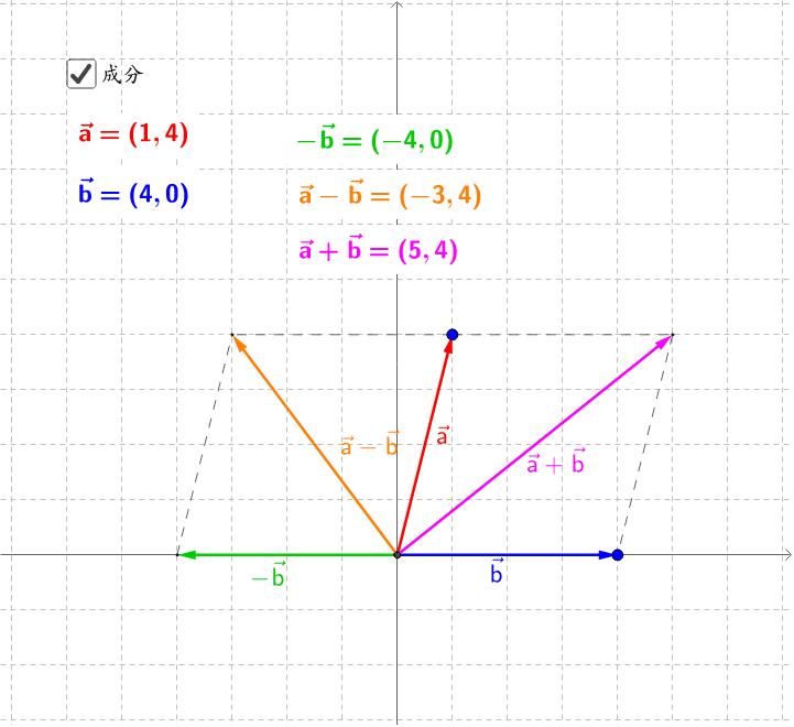 成分 ベクトル の 平面ベクトルの成分表示とその解き方