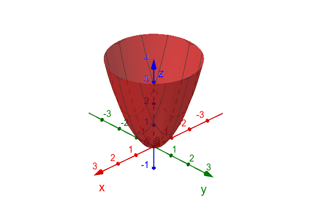 Clique e arraste o paraboloide com o mouse.