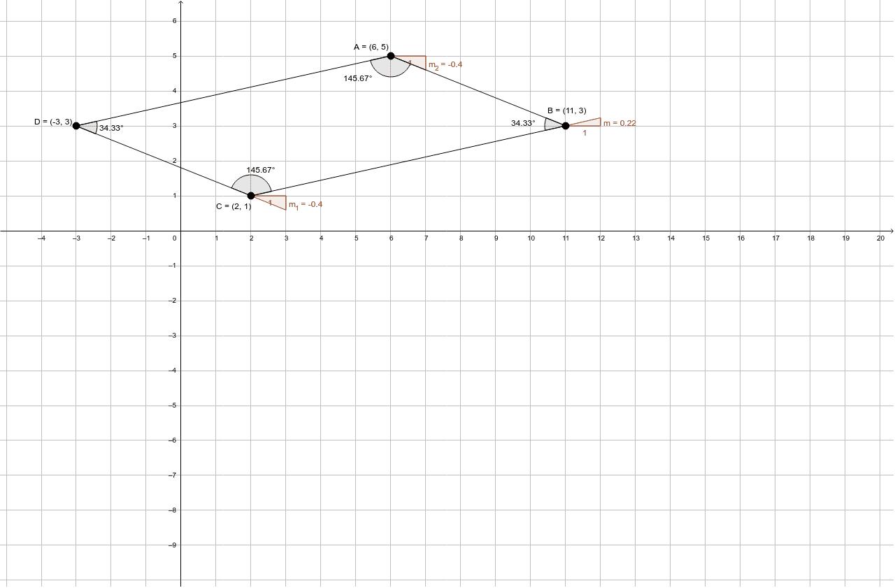 ncuentra la pendiente de los lados que forman el cuadrilatero, cuyos vertices son: los puntos que están en el siguiente plano A (6, 5) B (11, 3) C (2, 1) y D (-3, 3)