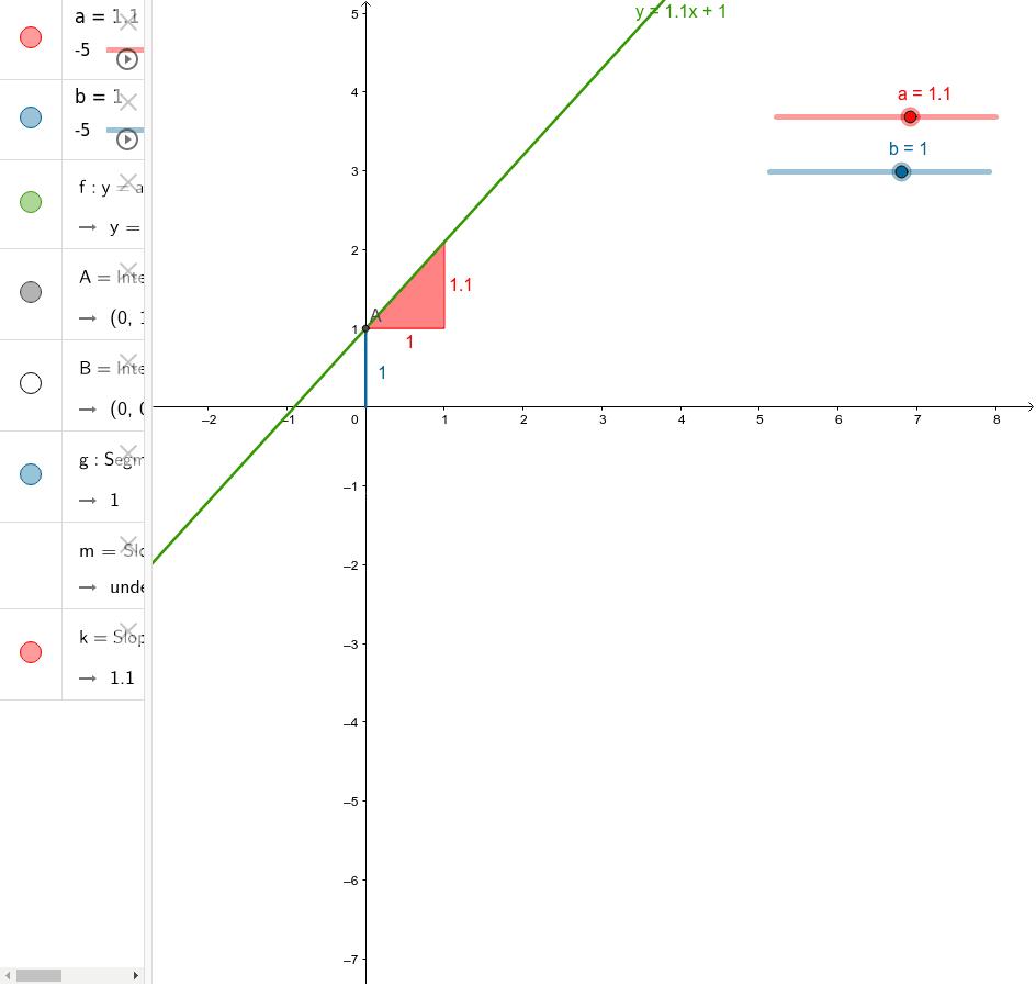 Bewege die Schieberegler, um den Graph der Funktion zu verändern.
