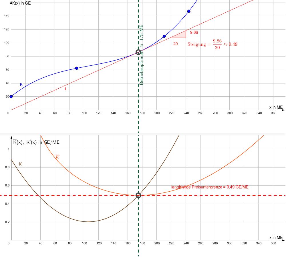 Betriebsoptimum grafisch Drücke die Eingabetaste um die Aktivität zu starten