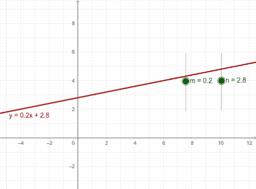 خط های راست با عرض از مبدأ یکسان