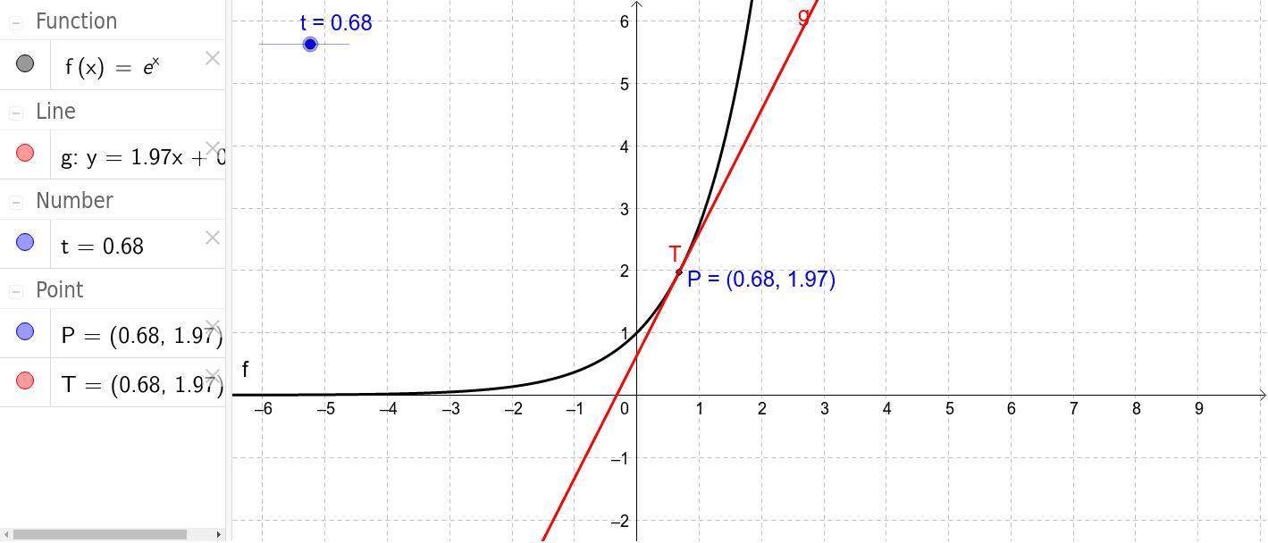 """Verändern Sie den Parameter t. Der Punkt P """"zeichnet"""" das Schaubild der Ableitung. 1) Was fällt Ihnen auf? 2) Vermuten Sie was die Ableitung von f(x)=e^x ist."""