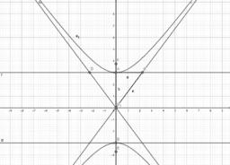 hyperbola osa y