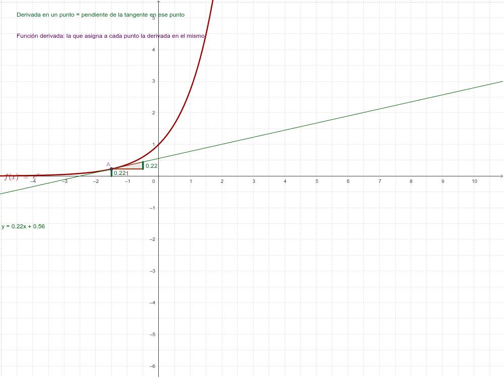 Función derivada de la función exponencial