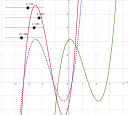 Polynômes de degré 3