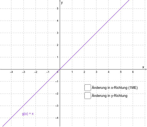 Ermittlen Sie den Anstieg des Graphen von g Drücke die Eingabetaste um die Aktivität zu starten