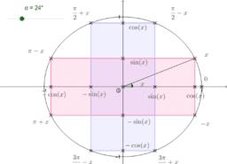 Relation trigonométrique de base