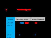 Lösen von Potenzgleichungen.pdf