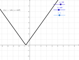 Transformations to the graph of y = |x|