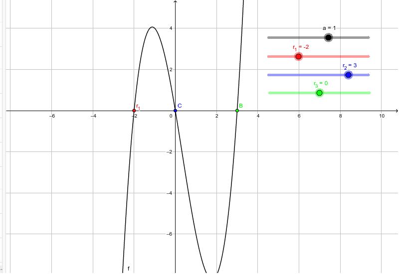 y = a·(x - r1)·(x - r2)·(x - r3) Presiona Intro para comenzar la actividad