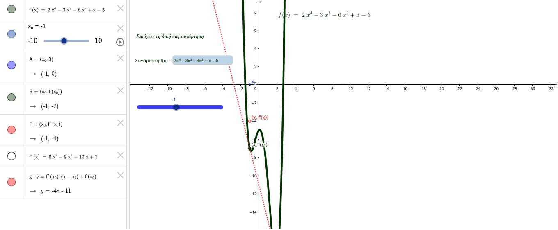 Συνάρτηση - Παράγωγος σε σημείο - Η Παράγωγος ως συνάρτηση