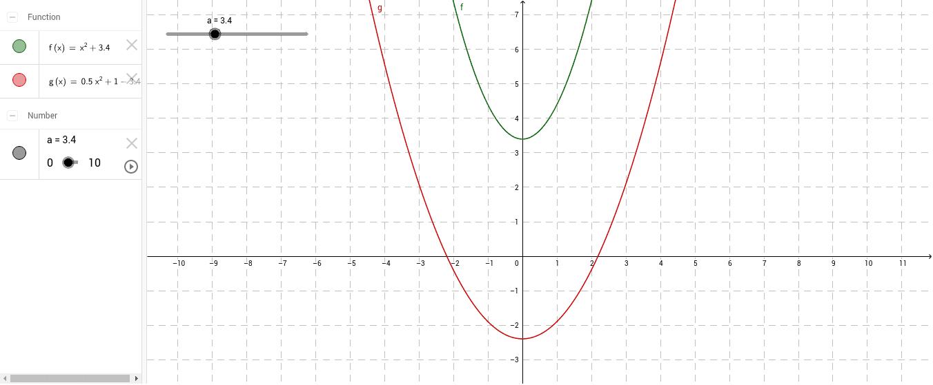 Przesuwanie wykresu wzdłuż osi OY Naciśnij klawisz Enter, aby rozpocząć aktywność